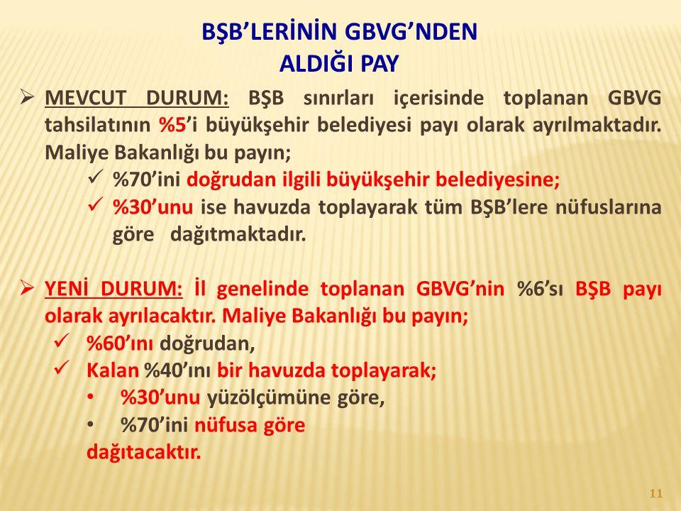 BŞB'LERİNİN GBVG'NDEN ALDIĞI PAY  MEVCUT DURUM: BŞB sınırları içerisinde toplanan GBVG tahsilatının %5'i büyükşehir belediyesi payı olarak ayrılmakta