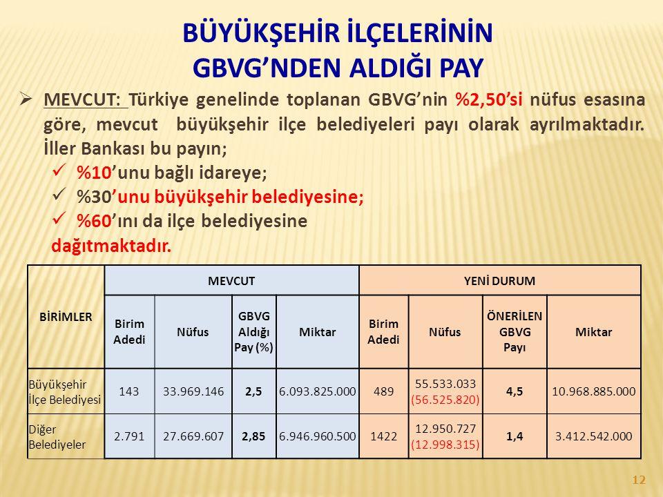 BÜYÜKŞEHİR İLÇELERİNİN GBVG'NDEN ALDIĞI PAY  MEVCUT: Türkiye genelinde toplanan GBVG'nin %2,50'si nüfus esasına göre, mevcut büyükşehir ilçe belediye