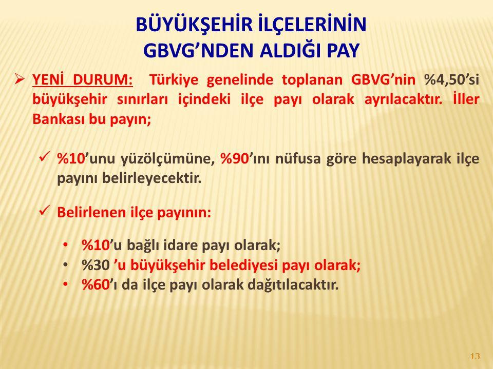 BÜYÜKŞEHİR İLÇELERİNİN GBVG'NDEN ALDIĞI PAY  YENİ DURUM: Türkiye genelinde toplanan GBVG'nin %4,50'si büyükşehir sınırları içindeki ilçe payı olarak