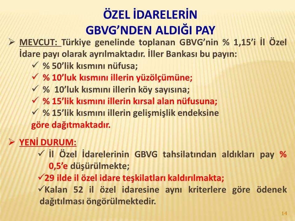 ÖZEL İDARELERİN GBVG'NDEN ALDIĞI PAY  MEVCUT: Türkiye genelinde toplanan GBVG'nin % 1,15'i İl Özel İdare payı olarak ayrılmaktadır. İller Bankası bu