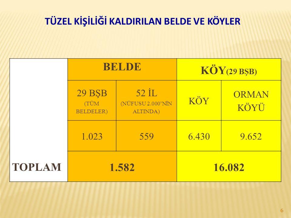 TÜZEL KİŞİLİĞİ KALDIRILAN BELDE VE KÖYLER TOPLAM BELDE KÖY (29 BŞB) 29 BŞB (TÜM BELDELER) 52 İL (NÜFUSU 2.000'NİN ALTINDA) KÖY ORMAN KÖYÜ 1.0235596.43