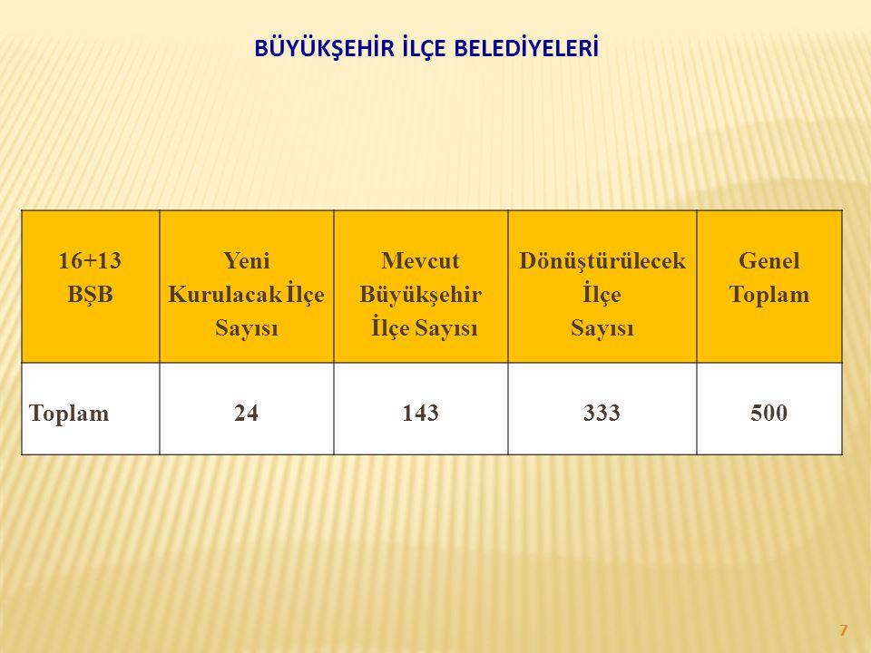 BÜYÜKŞEHİR İLÇE BELEDİYELERİ 16+13 BŞB Yeni Kurulacak İlçe Sayısı Mevcut Büyükşehir İlçe Sayısı Dönüştürülecek İlçe Sayısı Genel Toplam 24143333500 7