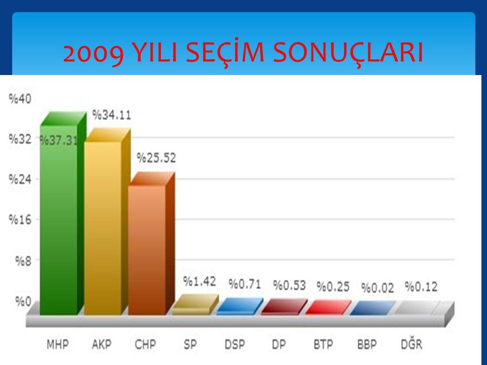  2009'da yapılan yerel seçimlerde Ereğli seçim bölgesindeki mahallerinde seçmenlerin oyların çoğunluğunu alarak MHP kazanmıştır.