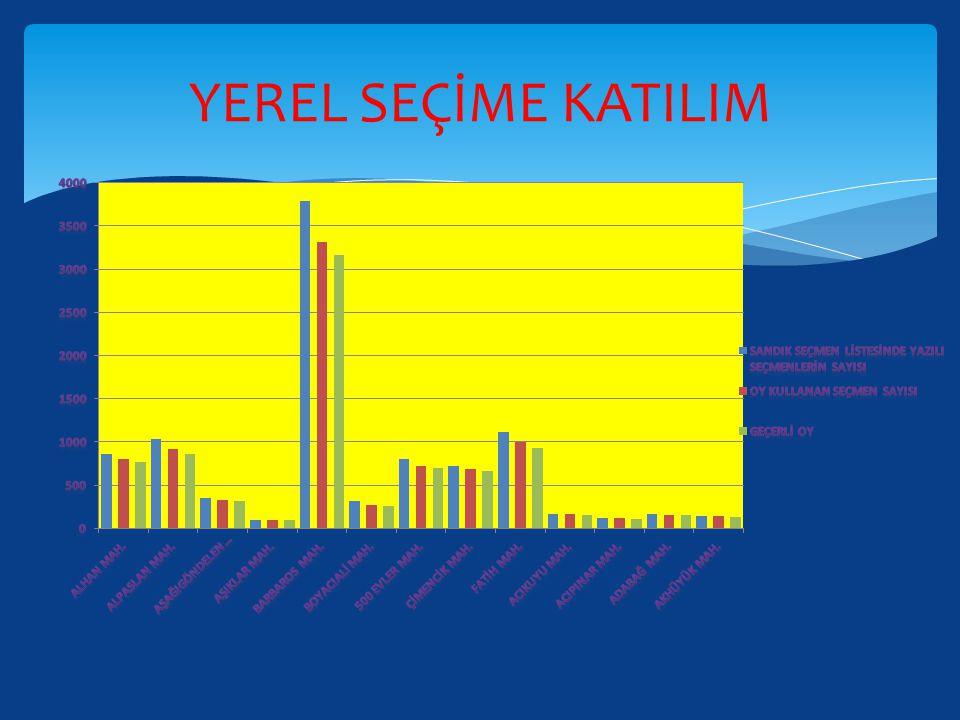 YEREL SEÇİME KATILIM