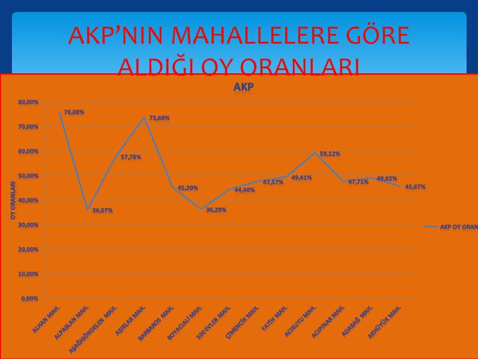 AKP'NIN MAHALLELERE GÖRE ALDIĞI OY ORANLARI
