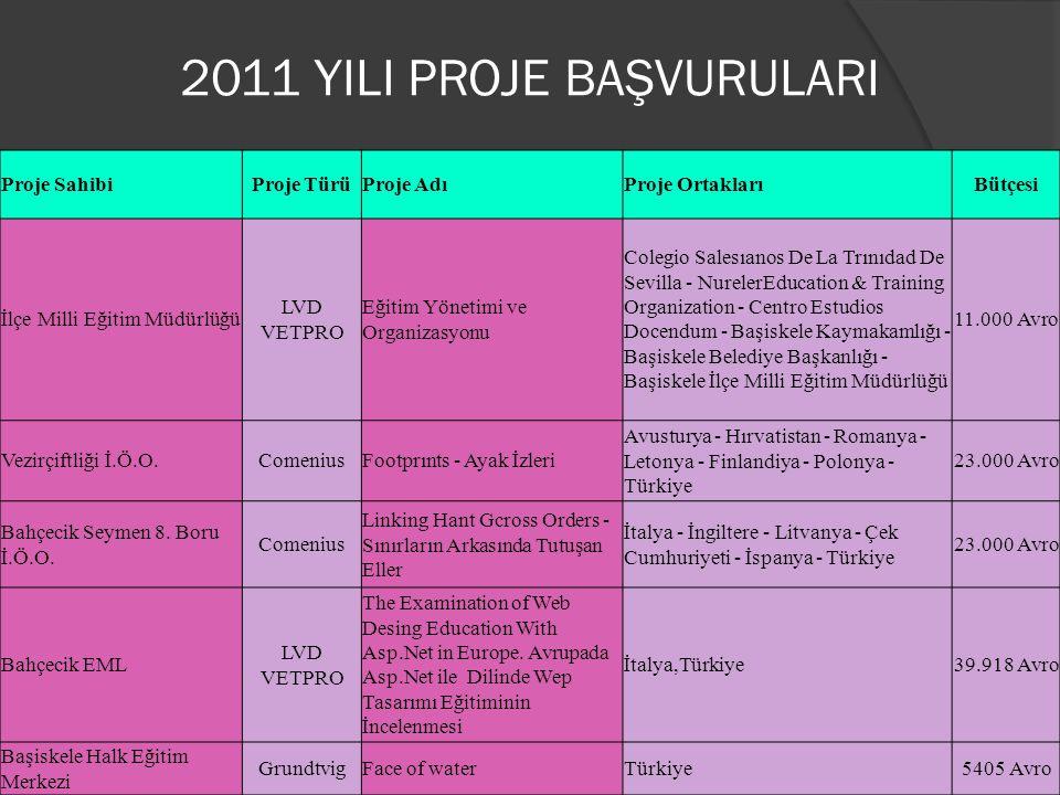 Proje SahibiProje TürüProje AdıProje OrtaklarıBütçesi Vezirçiftliği İ.Ö.O.ComeniusFootprınts - Ayak İzleri Avusturya - Hırvatistan - Romanya - Letonya - Finlandiya - Polonya - Türkiye 23.000 Avro 2011 YILI KABUL EDİLEN VE DEVAM EDEN PROJELER