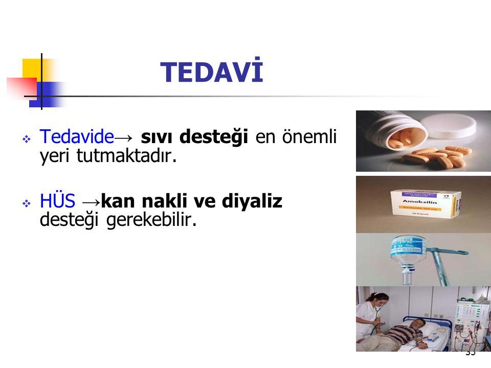 35 TEDAVİ  Tedavide → sıvı desteği en önemli yeri tutmaktadır.  HÜS → kan nakli ve diyaliz desteği gerekebilir.