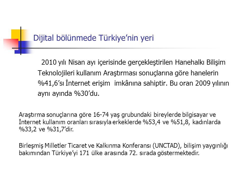 Dijital bölünmede Türkiye'nin yeri 2010 yılı Nisan ayı içerisinde gerçekleştirilen Hanehalkı Bilişim Teknolojileri kullanım Araştırması sonuçlarına gö
