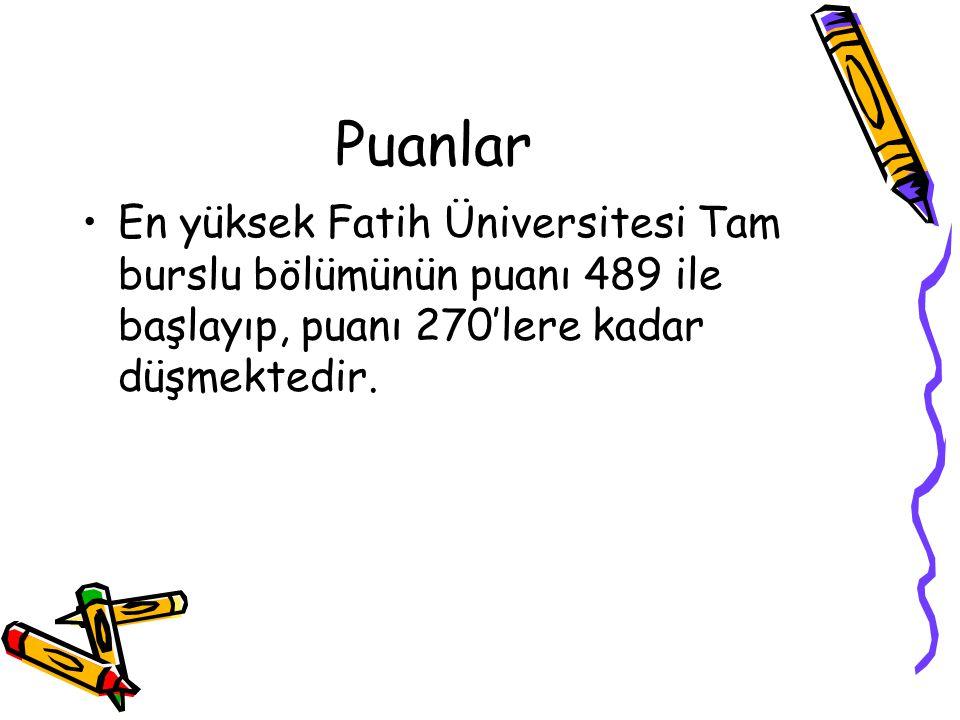 Puanlar En yüksek Fatih Üniversitesi Tam burslu bölümünün puanı 489 ile başlayıp, puanı 270'lere kadar düşmektedir.