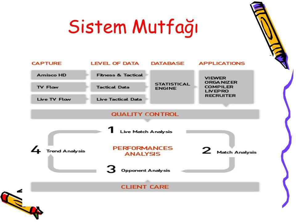 Sistem Mutfağı