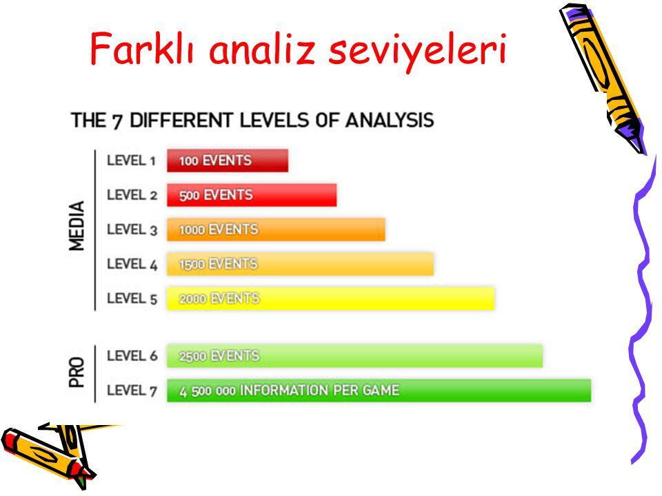 Farklı analiz seviyeleri