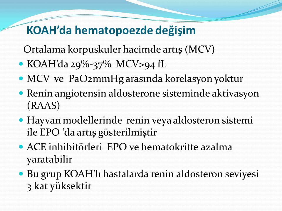 KOAH'da hematopoezde değişim Ortalama korpuskuler hacimde artış (MCV) KOAH'da 29%-37% MCV>94 fL MCV ve PaO2mmHg arasında korelasyon yoktur Renin angio