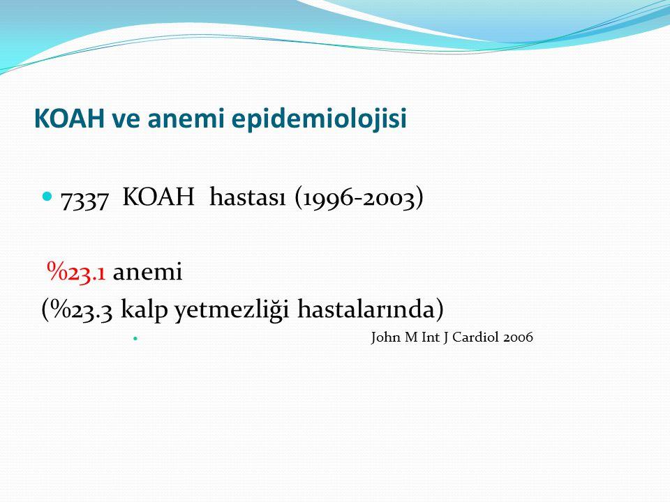 KOAH ve anemi epidemiolojisi 7337 KOAH hastası (1996-2003) %23.1 anemi (%23.3 kalp yetmezliği hastalarında) John M Int J Cardiol 2006