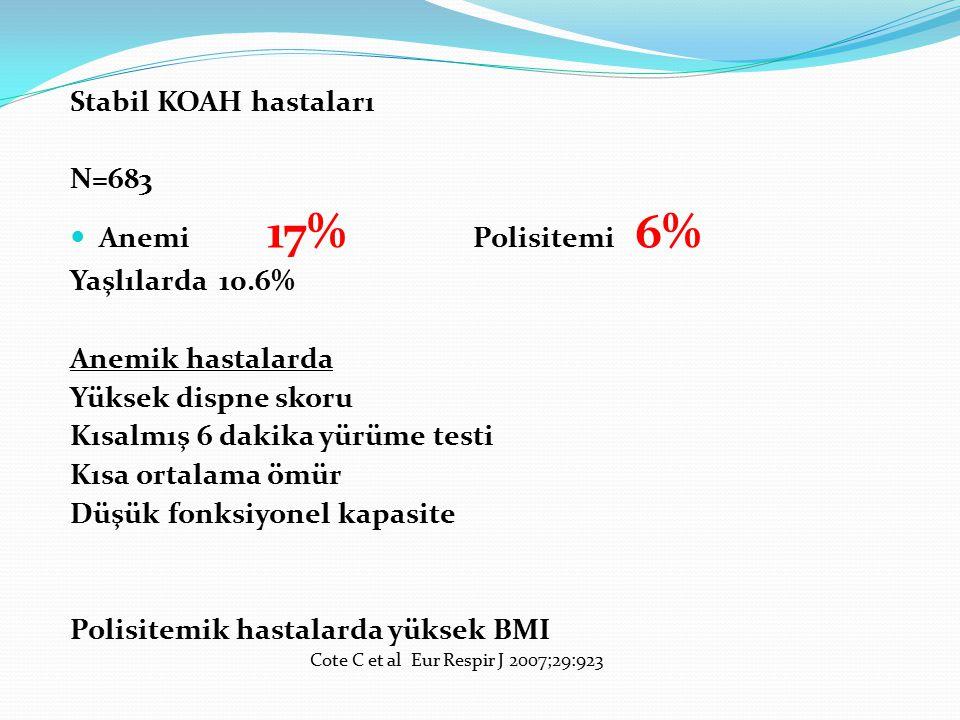 Stabil KOAH hastaları N=683 Anemi 17% Polisitemi 6% Yaşlılarda 10.6% Anemik hastalarda Yüksek dispne skoru Kısalmış 6 dakika yürüme testi Kısa ortalam
