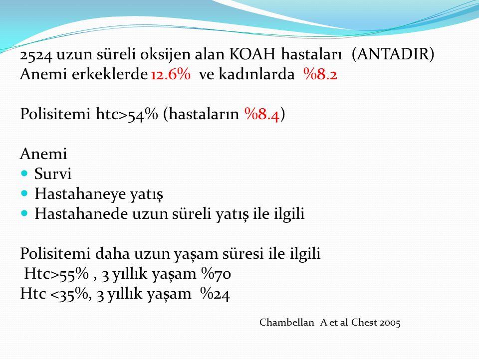 2524 uzun süreli oksijen alan KOAH hastaları (ANTADIR) Anemi erkeklerde 12.6% ve kadınlarda %8.2 Polisitemi htc>54% (hastaların %8.4) Anemi Survi Hast