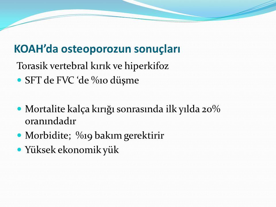 KOAH'da osteoporozun sonuçları Torasik vertebral kırık ve hiperkifoz SFT de FVC 'de %10 düşme Mortalite kalça kırığı sonrasında ilk yılda 20% oranında