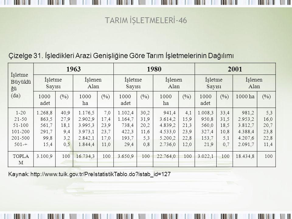 TARIM İŞLETMELERİ-46 Çizelge 31. İşledikleri Arazi Genişliğine Göre Tarım İşletmelerinin Dağılımı İşletme Büyüklü ğü (da) 196319802001 İşletme Sayısı