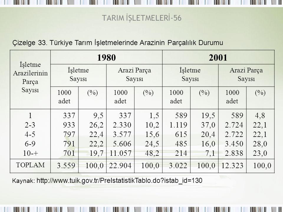 TARIM İŞLETMELERİ-56 Çizelge 33. Türkiye Tarım İşletmelerinde Arazinin Parçalılık Durumu İşletme Arazilerinin Parça Sayısı 19802001 İşletme Sayısı Ara