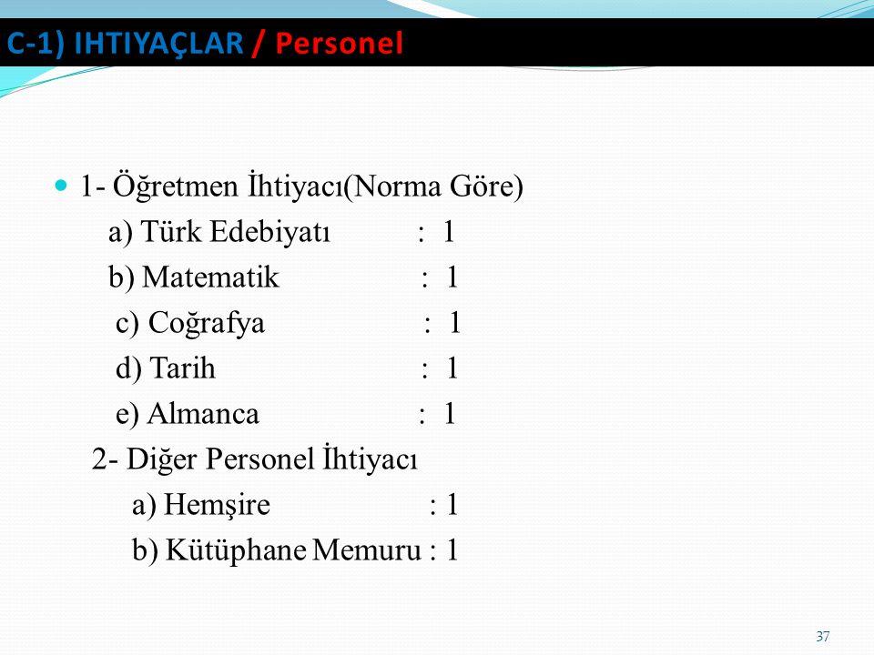 C-1) IHTIYAÇLAR / Personel 1- Öğretmen İhtiyacı(Norma Göre) a) Türk Edebiyatı : 1 b) Matematik : 1 c) Coğrafya : 1 d) Tarih : 1 e) Almanca : 1 2- Diğe