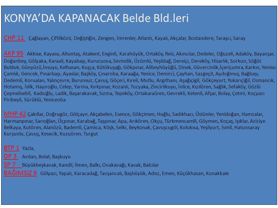 KONYA'DA KAPANACAK Belde Bld.leri CHP 11 Çağlayan, Çiftliközü, Değiştiğin, Zengen, İmrenler, Atlantı, Kayalı, Akçalar, Bostandere, Taraşcı, Saray AKP 95 Akkise, Kayasu, Altuntaş, Atakent, Enginli, Karahüyük, Ortaköy, Reis, Akıncılar, Dedeler, Oğuzeli, Adaköy, Bayavşar, Doğanbey, Gölyaka, Karaali, Kayabaşı, Kurucuova, Sevindik, Üzümlü, Yeşildağ, Dereiçi, Dereköy, Hisarlık, Sorkun, Söğüt Bulduk, Günyüzü,İnsuyu, Kelhasan, Kuşça, Kütükuşağı, Gökpınar, Alibeyhüyüğü, Dinek, Güvercinlik,İçeriçumra, Karkın, Yenisu Çamlık, Gencek, Pınarbaşı, Ayaslar, Başköy, Çınaroba, Karaağa, Yenice, Demirci, Çayhan, Sazgeçit, Aydoğmuş, Bağbaşı, Dedemli, Korualan, Yalınçevre, Burunsuz, Çavuş, Göçeri, Kıreli, Mutlu, Argıthanı, Aşağıçigil, Gökçeyurt, Yukarıçiğil, Osmancık, Hotamış, İslik, Hayıroğlu, Celep, Yarma, Kırkpınar, Kozanlı, Tuzyaka, Zincirlikuyu, İnlice, Kızılören, Sağlık, Sefaköy, Gözlü Çeşmelisebil, Kadıoğlu, Ladik, Başarakavak, Sızma, Tepeköy, Ortakaraören, Gevrekli, Ketenli, Afşar, Bolay, Çetmi, Koçyazı Piribeyli, Sürüklü, Yeniceoba MHP 42 Çakıllar, Doğrugöz, Gölçayır, Akçabelen, Esence, Gökçimen, Huğlu, Sadıkhacı, Üstünler, Yenidoğan, Hamzalar, Harmanpınar, Sarıoğlan, Üçpınar, Karabağ, Taşpınar, Apa, Arıkören, Okçu, Türkmencamili, Göymen, Koçaş, Işıklar, Aziziye Belkaya, Kutören, Alanözü, Bademli, Çamlıca, Köşk, Selki, Beykonak, Çavuşcugöl, Kolukısa, Yeşilyurt, İsmil, Hatunsaray Kurşunlu, Çavuş, Kesecik, Kuzuören, Turgut BTP 1 Yazla, DP 3 Avdan, Bolat, Başkuyu SP 7 Büyükbeşkavak, Kandil, İlmen, Balkı, Ovakavağı, Kavak, Balcılar BAĞIMSIZ 9 Gölyazı, Yapalı, Karacadağ, Tavşancalı, Başhüyük, Adsız, Emen, Küçükhasan, Konakkale