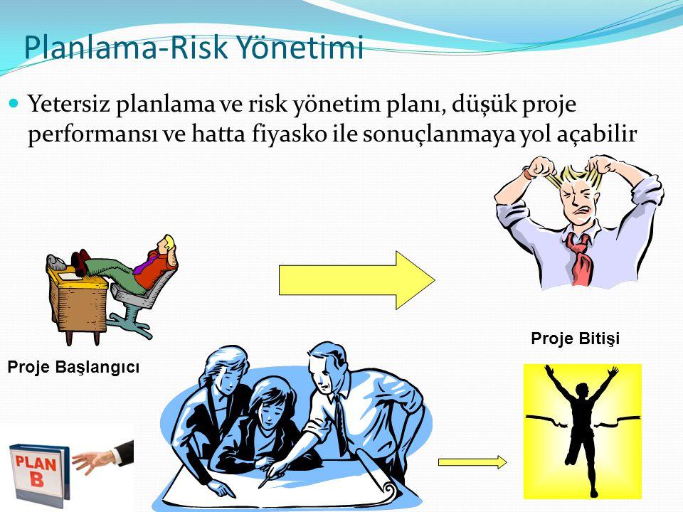 Planlama-Risk Yönetimi Yetersiz planlama ve risk yönetim planı, düşük proje performansı ve hatta fiyasko ile sonuçlanmaya yol açabilir Proje Başlangıcı Proje Bitişi