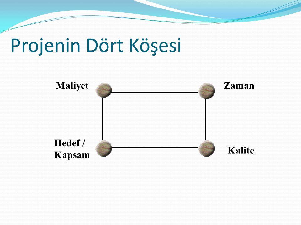 Projenin Dört Köşesi Maliyet Hedef / Kapsam Zaman Kalite