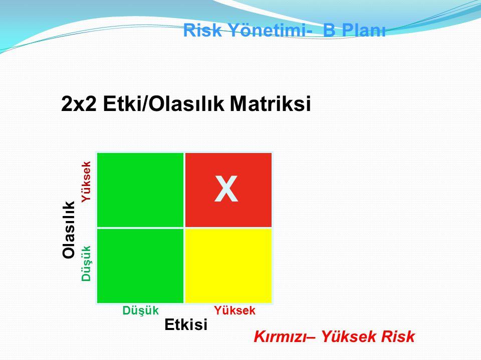 2x2 Etki/Olasılık Matriksi Etkisi Olasılık Düşük Yüksek DüşükYüksek X Risk Yönetimi- B Planı Kırmızı– Yüksek Risk