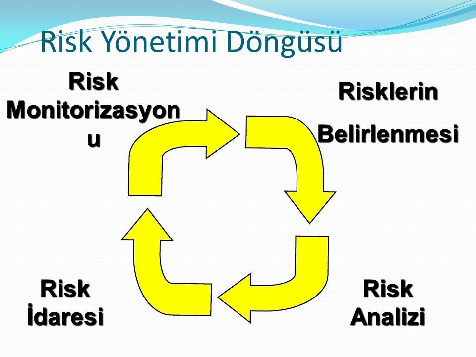 Risk Yönetimi Döngüsü Risk Monitorizasyon u Risklerin Belirlenmesi Risk İdaresi Risk Analizi