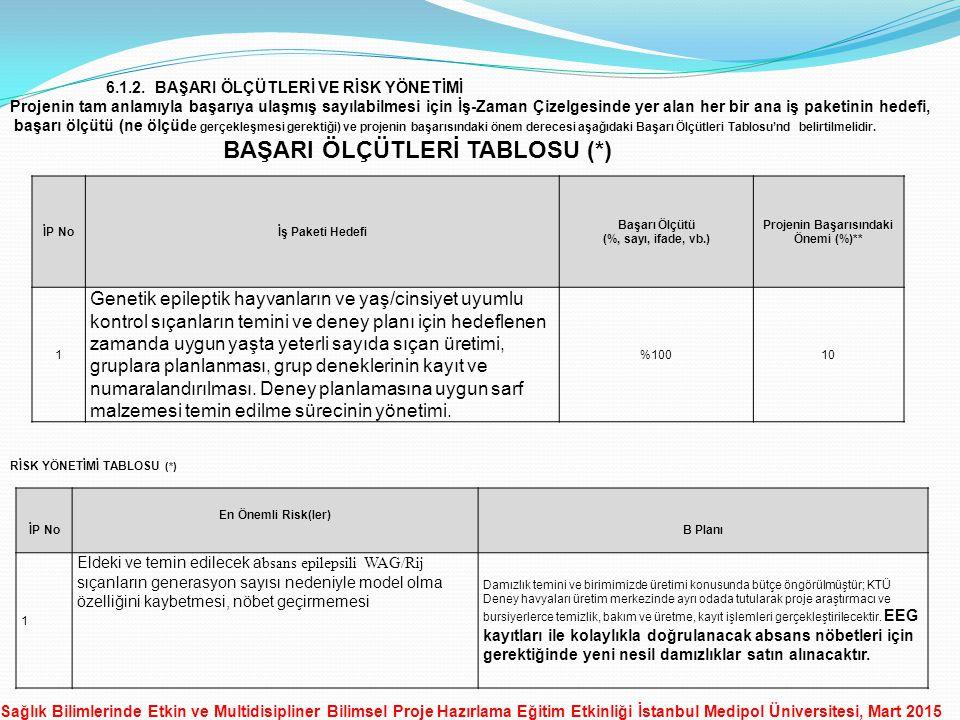 Sağlık Bilimlerinde Etkin ve Multidisipliner Bilimsel Proje Hazırlama Eğitim Etkinliği İstanbul Medipol Üniversitesi, Mart 2015 6.1.2.