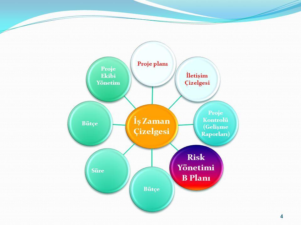 4 İş Zaman Çizelgesi Proje planı İletişim Çizelgesi Proje Kontrolü (Gelişme Raporları) Risk Yönetimi B Planı BütçeSüreBütçe Proje Ekibi Yönetim