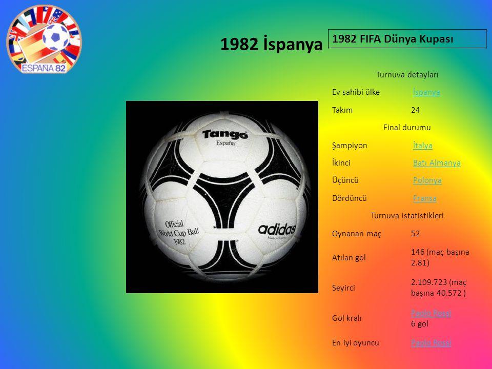 1982 İspanya 1982 FIFA Dünya Kupası Turnuva detayları Ev sahibi ülke İspanya Takım24 Final durumu Şampiyon İtalya İkinci Batı Almanya Üçüncü Polonya Dördüncü Fransa Turnuva istatistikleri Oynanan maç52 Atılan gol 146 (maç başına 2.81) Seyirci 2.109.723 (maç başına 40.572 ) Gol kralı Paolo Rossi Paolo Rossi 6 gol En iyi oyuncuPaolo Rossi