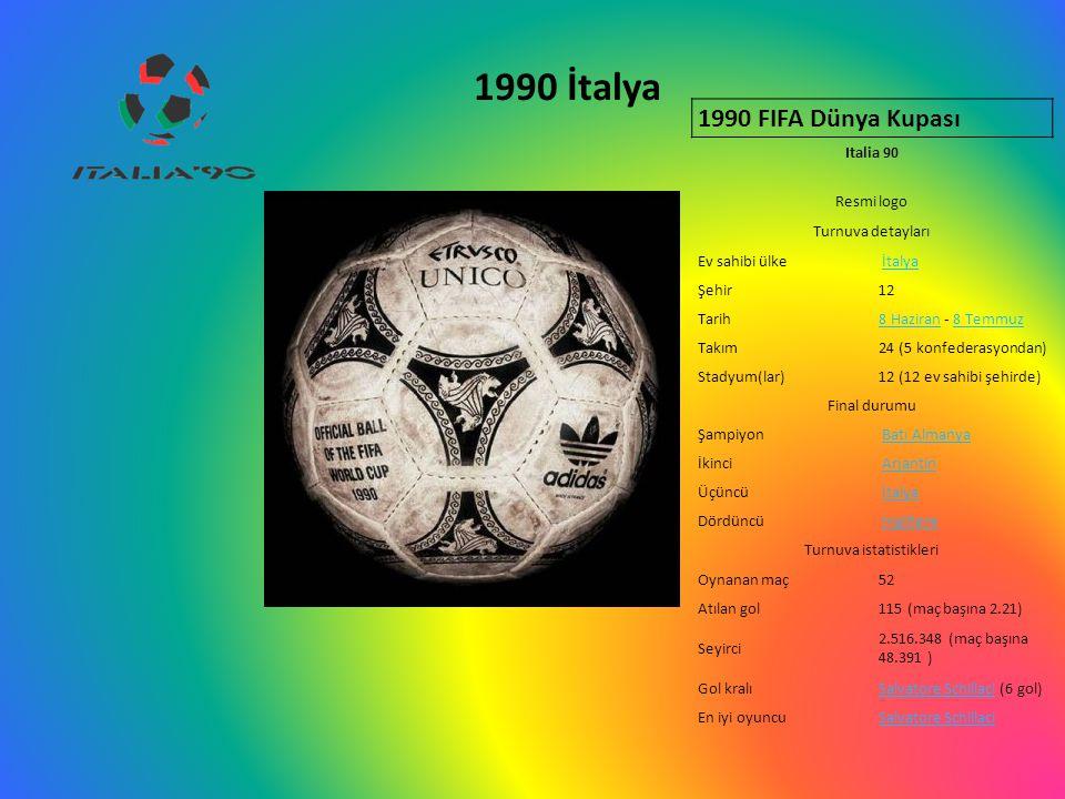 1990 İtalya 1990 FIFA Dünya Kupası Italia 90 Resmi logo Turnuva detayları Ev sahibi ülke İtalya Şehir12 Tarih8 Haziran8 Haziran - 8 Temmuz8 Temmuz Takım24 (5 konfederasyondan) Stadyum(lar)12 (12 ev sahibi şehirde) Final durumu Şampiyon Batı Almanya İkinci Arjantin Üçüncü İtalya Dördüncü İngiltere Turnuva istatistikleri Oynanan maç52 Atılan gol115 (maç başına 2.21) Seyirci 2.516.348 (maç başına 48.391 ) Gol kralıSalvatore SchillaciSalvatore Schillaci (6 gol) En iyi oyuncuSalvatore Schillaci