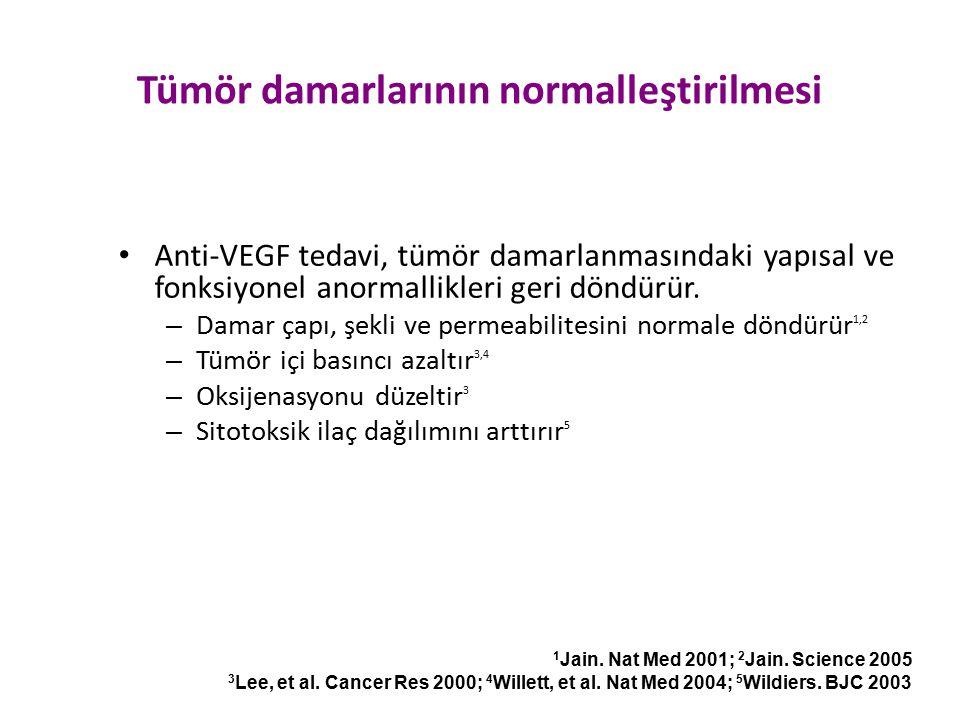 Tümör damarlarının normalleştirilmesi Anti-VEGF tedavi, tümör damarlanmasındaki yapısal ve fonksiyonel anormallikleri geri döndürür. – Damar çapı, şek