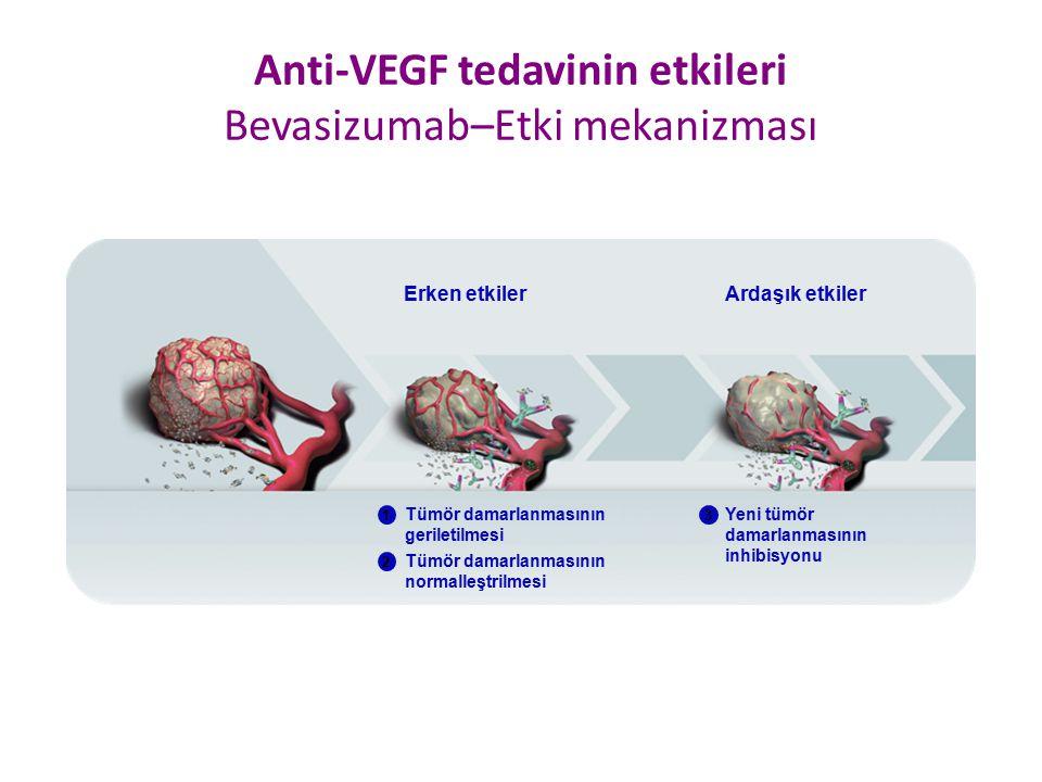 Anti-VEGF tedavinin etkileri Bevasizumab–Etki mekanizması Erken etkilerArdaşık etkiler Tümör damarlanmasının normalleştrilmesi 1 2 Tümör damarlanmasın