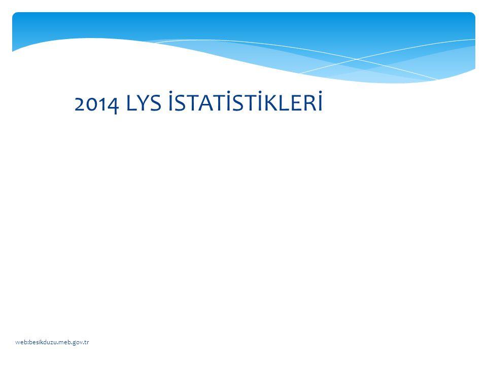 web:besikduzu.meb.gov.tr 2014 LYS İSTATİSTİKLERİ