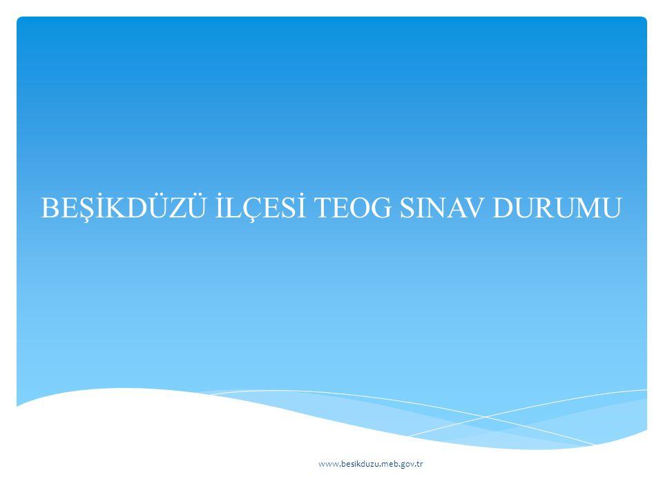 BEŞİKDÜZÜ İLÇESİ TEOG SINAV DURUMU www.besikduzu.meb.gov.tr