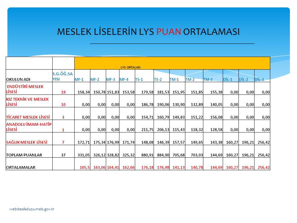 LYS ORTALASI OKULUN ADI S.G.ÖĞ.SA YISI MF-1MF-2MF-3MF-4TS-1TS-2TM-1TM-2TM-3DİL-1DİL-2DİL-3 ENDÜSTİRİ MESLEK LİSESİ19 158,34150,78151,83153,58179,58181