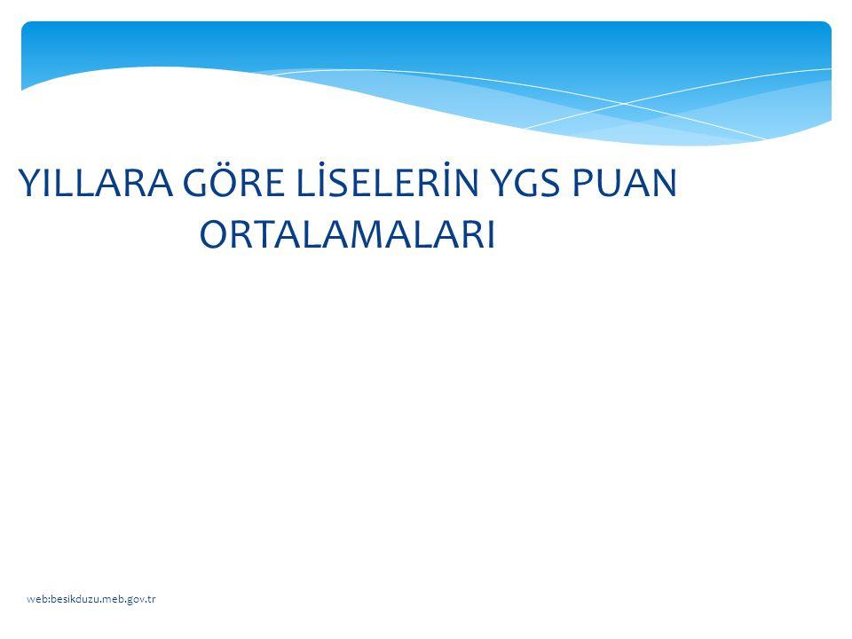 web:besikduzu.meb.gov.tr YILLARA GÖRE LİSELERİN YGS PUAN ORTALAMALARI