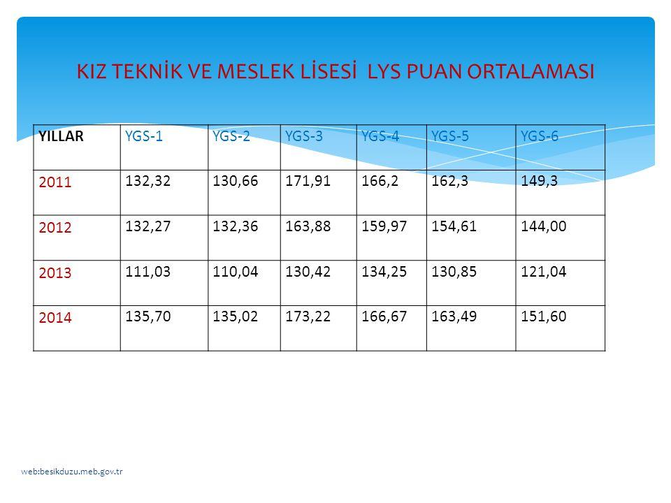 YILLARYGS-1YGS-2YGS-3YGS-4YGS-5YGS-6 2011 132,32130,66171,91166,2162,3149,3 2012 132,27132,36163,88159,97154,61144,00 2013 111,03110,04130,42134,25130