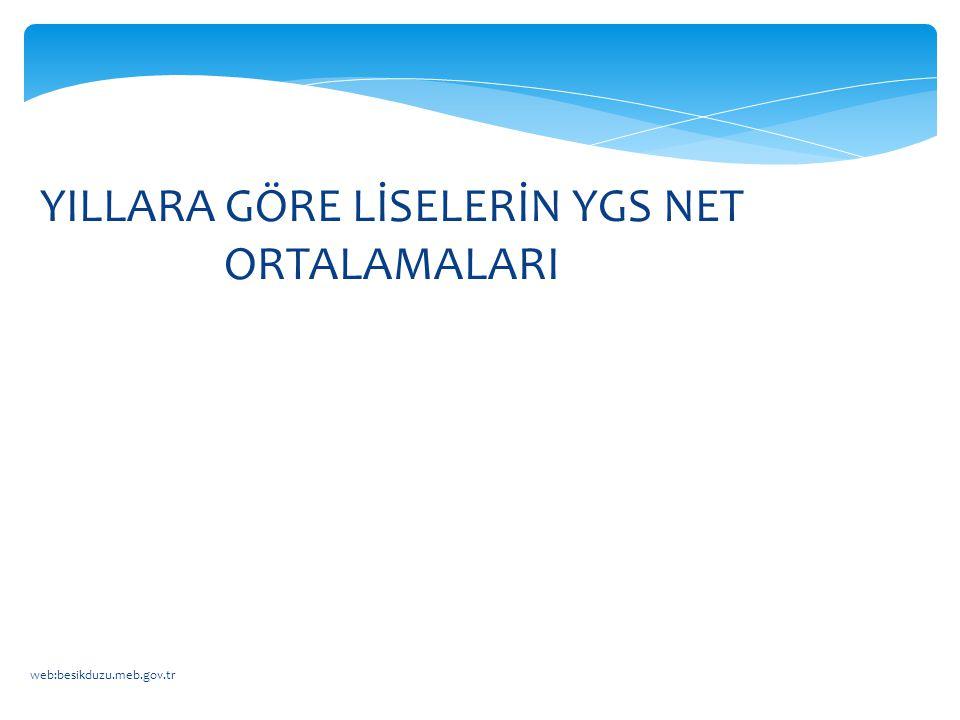 web:besikduzu.meb.gov.tr YILLARA GÖRE LİSELERİN YGS NET ORTALAMALARI