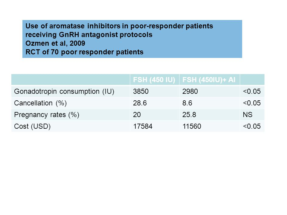 Use of aromatase inhibitors in poor-responder patients receiving GnRH antagonist protocols Ozmen et al, 2009 RCT of 70 poor responder patients FSH (450 IU)FSH (450IU)+ AI Gonadotropin consumption (IU)38502980<0.05 Cancellation (%)28.68.6<0.05 Pregnancy rates (%)2025.8NS Cost (USD)1758411560<0.05