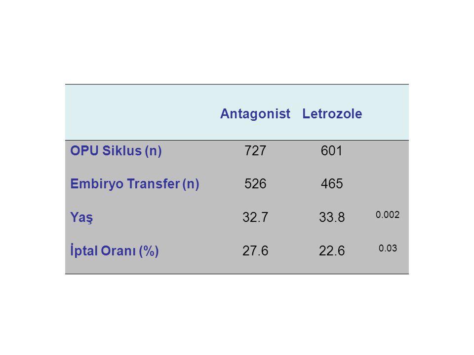 AntagonistLetrozole OPU Siklus (n)727601 Embiryo Transfer (n)526465 Yaş32.733.8 0.002 İptal Oranı (%)27.622.6 0.03