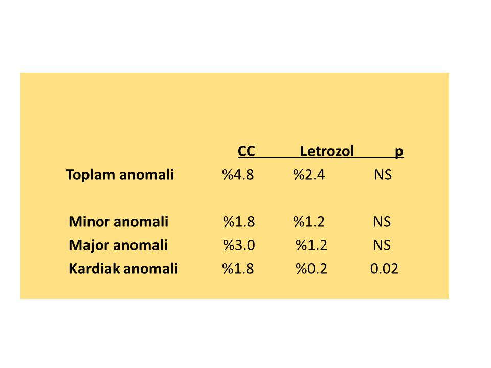 CC Letrozol p Toplam anomali%4.8 %2.4 NS Minor anomali %1.8 %1.2 NS Major anomali %3.0%1.2 NS Kardiak anomali%1.8%0.2 0.02