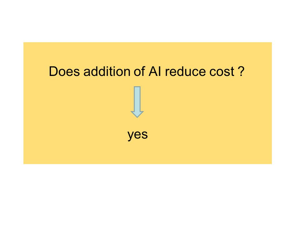 Does addition of AI reduce cost ? yes