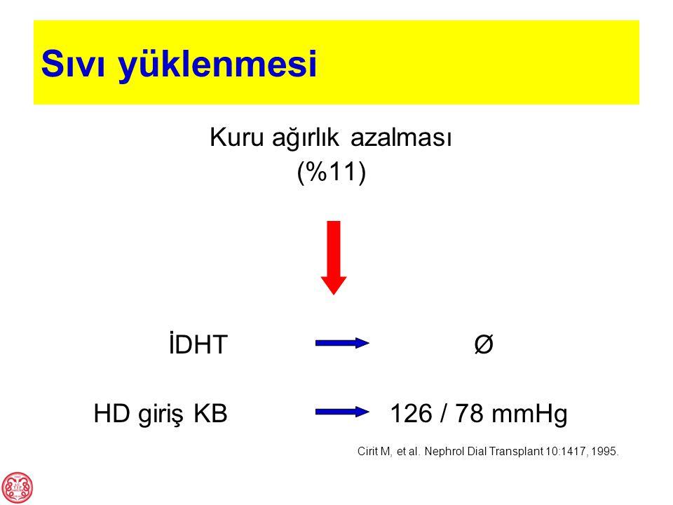 Sıvı yüklenmesi Kuru ağırlık azalması (%11) İDHT Ø HD giriş KB 126 / 78 mmHg Cirit M, et al. Nephrol Dial Transplant 10:1417, 1995.