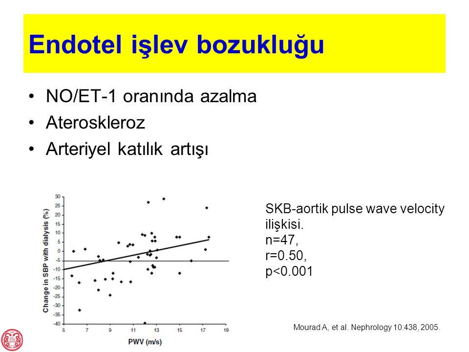 Endotel işlev bozukluğu NO/ET-1 oranında azalma Ateroskleroz Arteriyel katılık artışı SKB-aortik pulse wave velocity ilişkisi. n=47, r=0.50, p<0.001 M