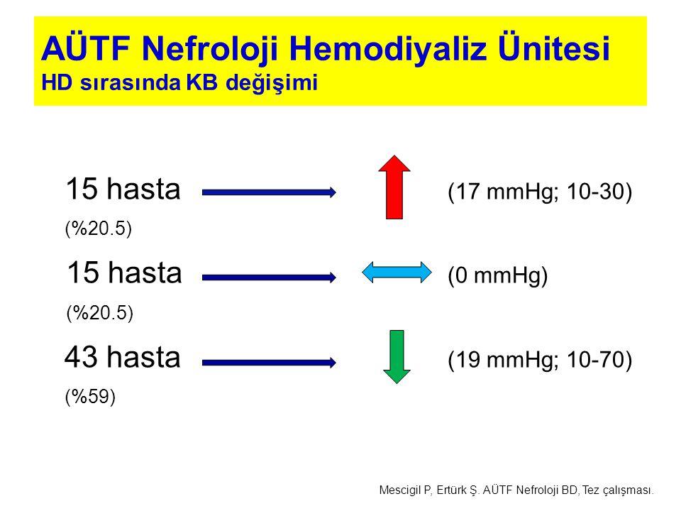 15 hasta (17 mmHg; 10-30) (%20.5) 15 hasta (0 mmHg) (%20.5) 43 hasta (19 mmHg; 10-70) (%59) AÜTF Nefroloji Hemodiyaliz Ünitesi HD sırasında KB değişim