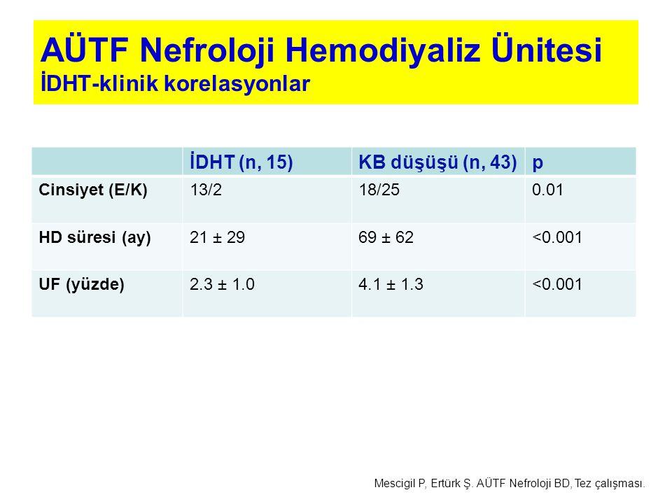 AÜTF Nefroloji Hemodiyaliz Ünitesi İDHT-klinik korelasyonlar İDHT (n, 15)KB düşüşü (n, 43)p Cinsiyet (E/K)13/218/250.01 HD süresi (ay)21 ± 2969 ± 62<0