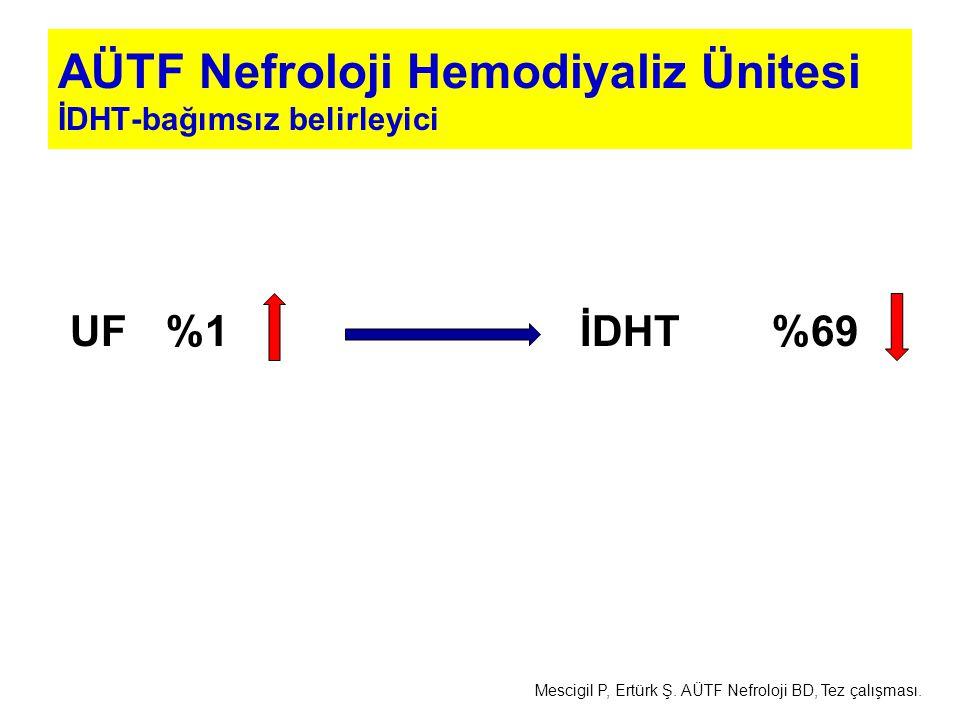 AÜTF Nefroloji Hemodiyaliz Ünitesi İDHT-bağımsız belirleyici UF%1İDHT%69 Mescigil P, Ertürk Ş. AÜTF Nefroloji BD, Tez çalışması.