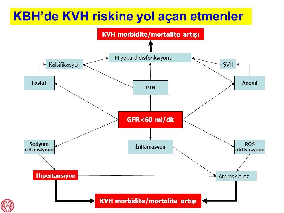 KBH'de KVH riskine yol açan etmenler GFR<60 ml/dk KVH morbidite/mortalite artışı FosfatAnemi PTH ROS aktivasyonu İnflamasyon Sodyum retansiyonu Hipert